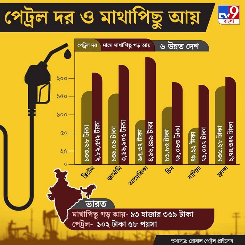 Petrol Price in Developed Countries