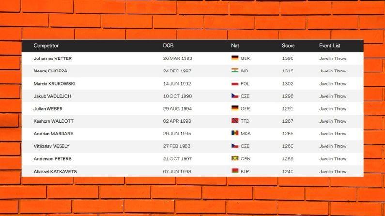 neeraj-chopra-achieves-number-2-spot-in-world-atheletics-ranking