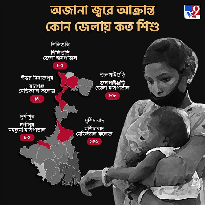 West Bengal Fever